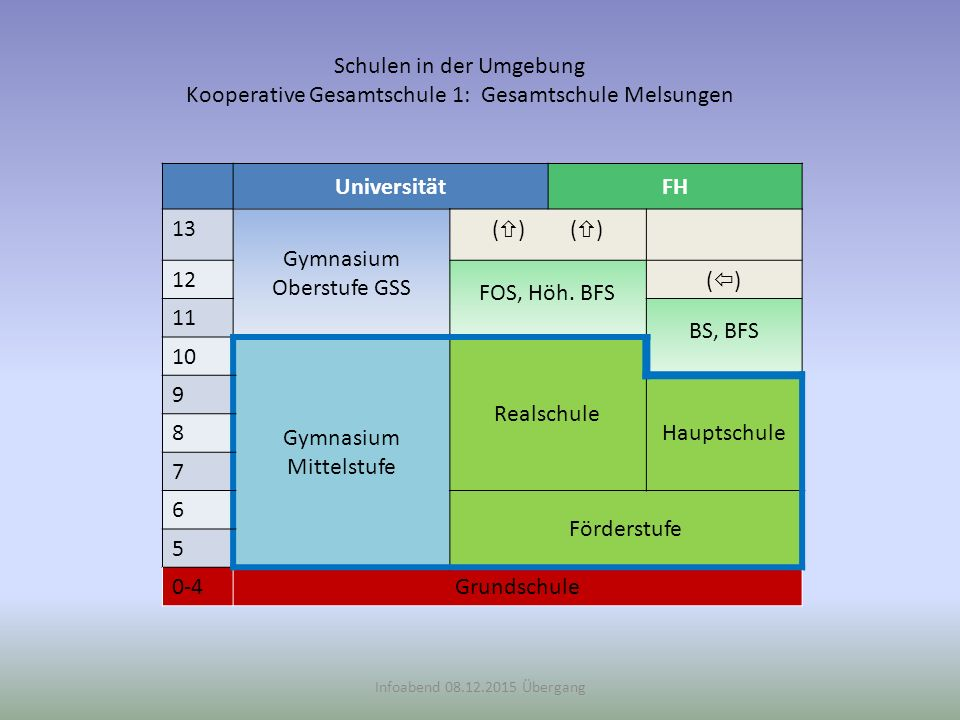 Schulen in der Umgebung Kooperative Gesamtschule 2: Burgsitzschule Spangenberg Infoabend 11.12.2014 Übergang UniversitätFH 13 Gymnasium Oberstufe GSS (  ) 12 FOS, Höh.