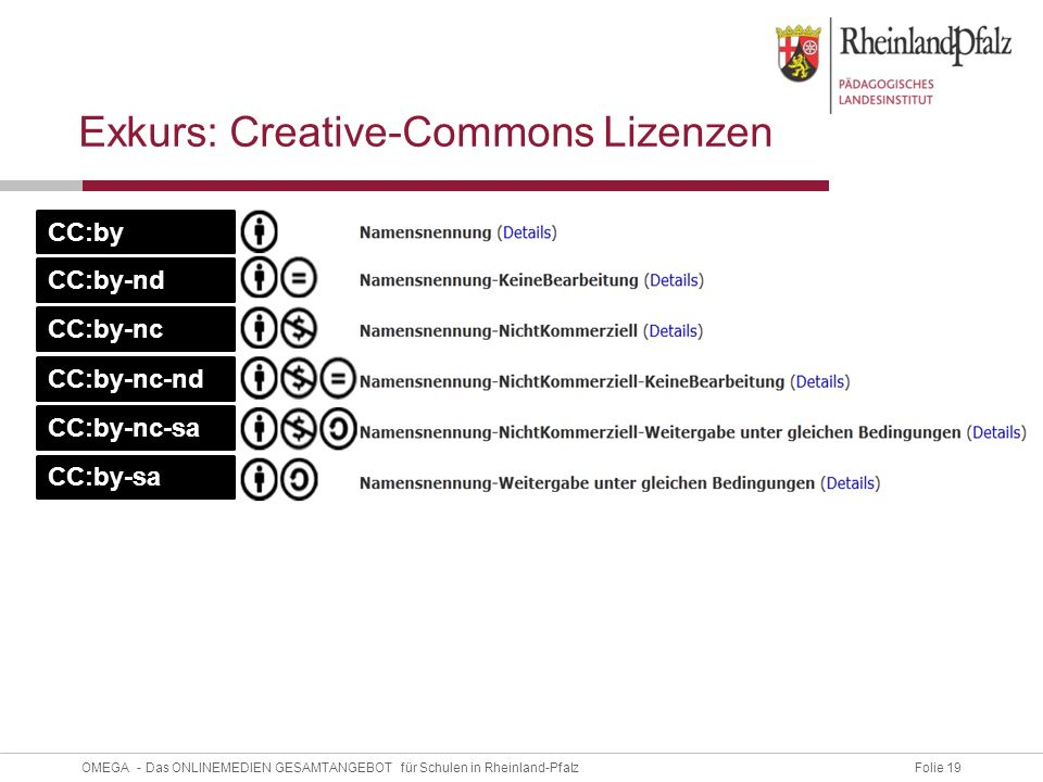 Folie 19OMEGA - Das ONLINEMEDIEN GESAMTANGEBOT für Schulen in Rheinland-Pfalz Exkurs: Creative-Commons Lizenzen CC:by-nc-nd CC:by-nc-sa CC:by CC:by-nd CC:by-nc CC:by-sa