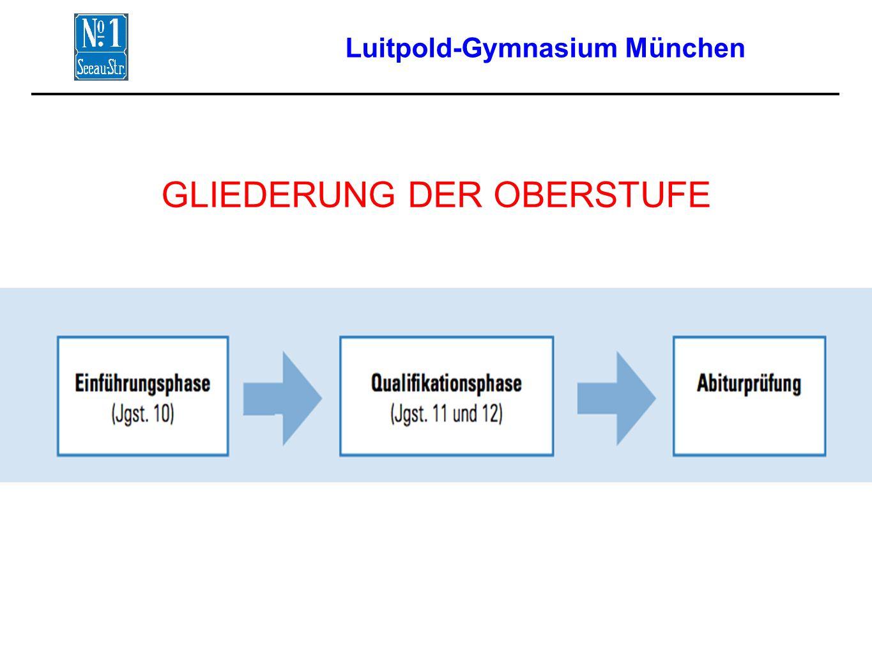 Luitpold-Gymnasium München GLIEDERUNG DER OBERSTUFE