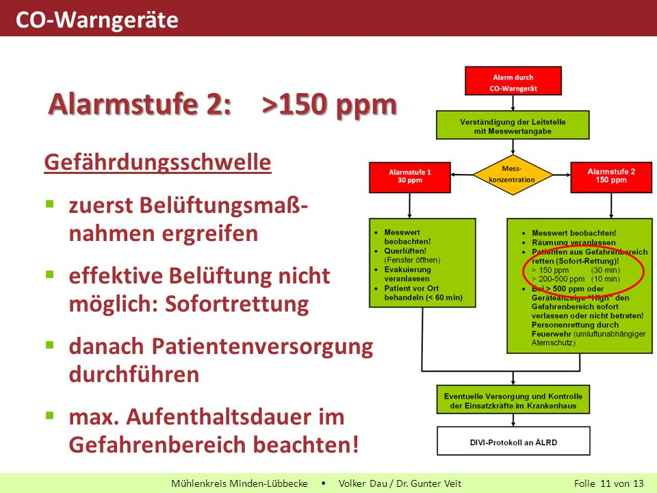 Folie von13 Mühlenkreis Minden-Lübbecke  Volker Dau / Dr. Gunter Veit 11 Gefährdungsschwelle  zuerst Belüftungsmaß- nahmen ergreifen  effektive Bel