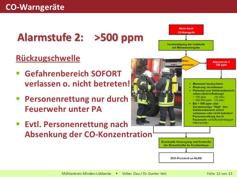 Folie von13 Mühlenkreis Minden-Lübbecke  Volker Dau / Dr. Gunter Veit 12 Rückzugschwelle  Gefahrenbereich SOFORT verlassen o. nicht betreten!  Pers