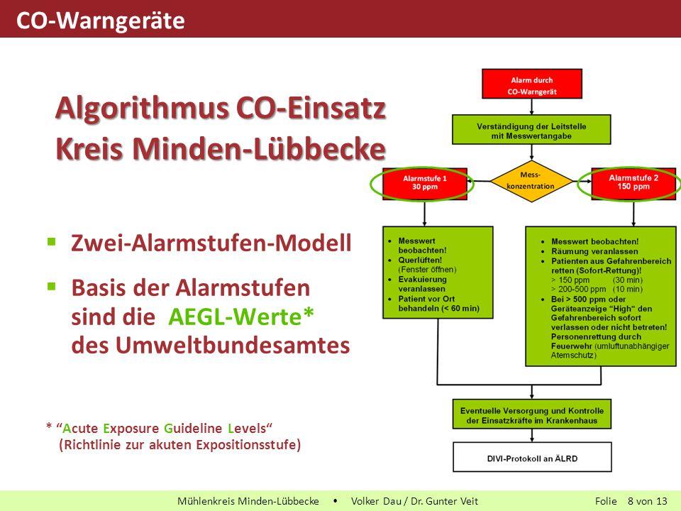 Folie von13 Mühlenkreis Minden-Lübbecke  Volker Dau / Dr. Gunter Veit 8  Zwei-Alarmstufen-Modell  Basis der Alarmstufen sind die AEGL-Werte* des Um