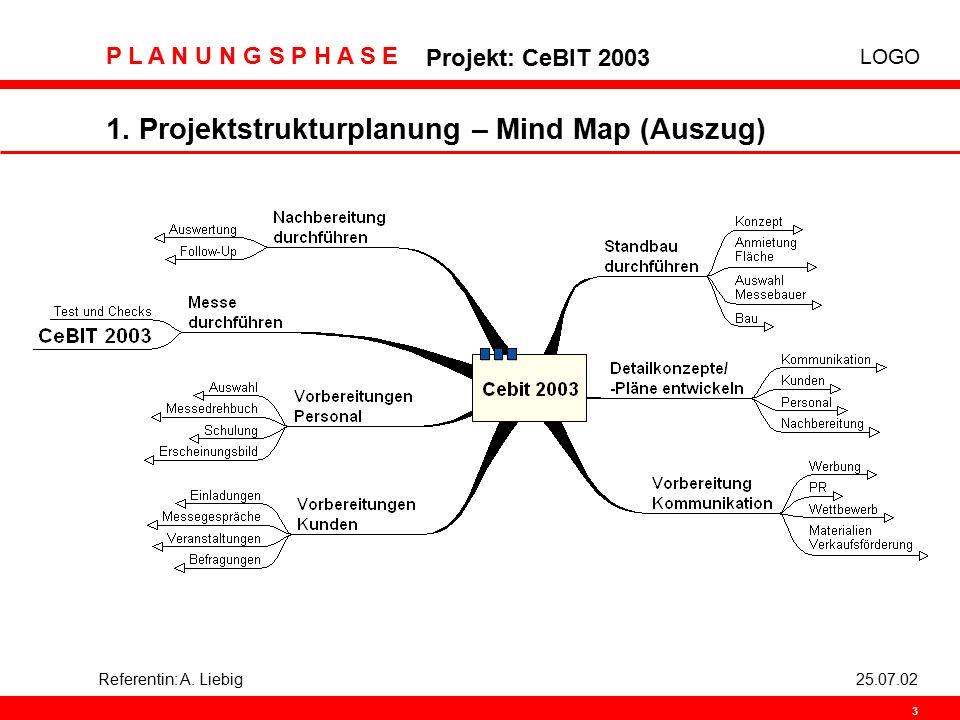LOGO P L A N U N G S P H A S E Projekt: CeBIT 2003 3 Referentin: A. Liebig25.07.02 1. Projektstrukturplanung – Mind Map (Auszug)