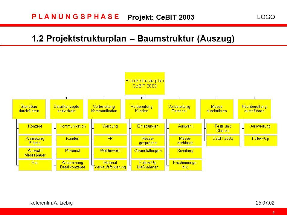 LOGO P L A N U N G S P H A S E Projekt: CeBIT 2003 4 Referentin: A. Liebig25.07.02 1.2 Projektstrukturplan – Baumstruktur (Auszug)