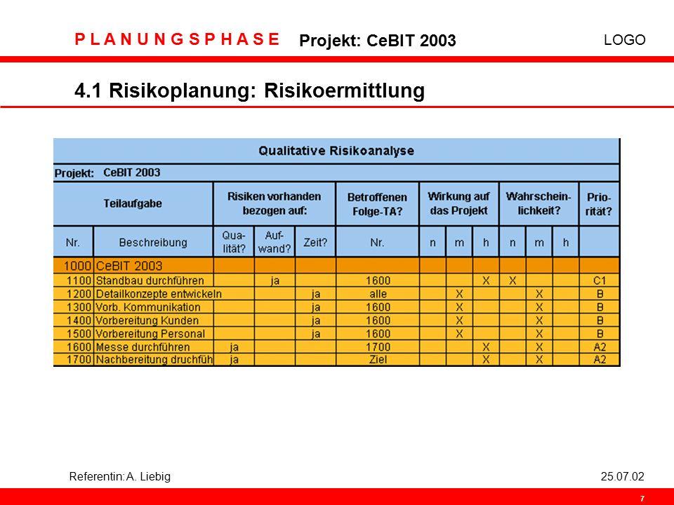 LOGO P L A N U N G S P H A S E Projekt: CeBIT 2003 7 Referentin: A. Liebig25.07.02 4.1 Risikoplanung: Risikoermittlung