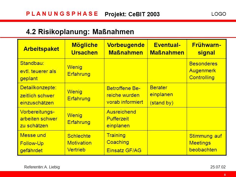 LOGO P L A N U N G S P H A S E Projekt: CeBIT 2003 8 Referentin: A. Liebig25.07.02 4.2 Risikoplanung: Maßnahmen Arbeitspaket Mögliche Ursachen Vorbeug
