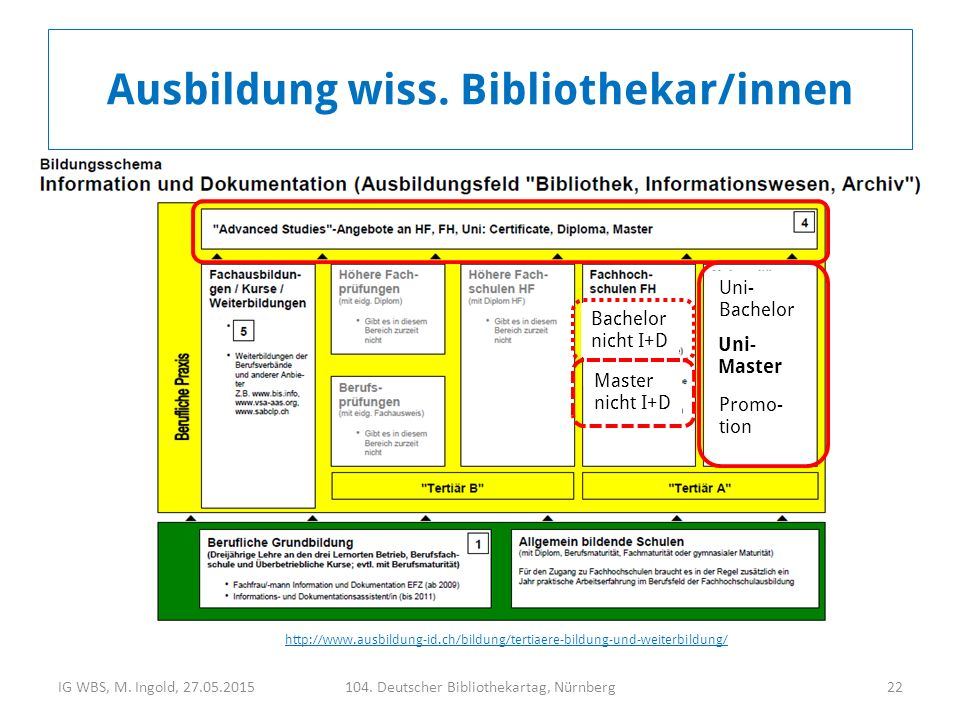 IG WBS, M. Ingold, 27.05.2015104. Deutscher Bibliothekartag, Nürnberg22 Ausbildung wiss. Bibliothekar/innen http://www.ausbildung-id.ch/bildung/tertia