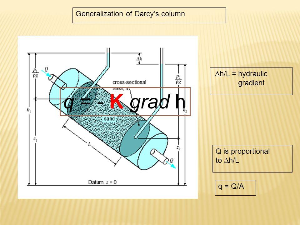 q = - K grad h Generalization of Darcy's column  h/L = hydraulic gradient q = Q/A Q is proportional to  h/L