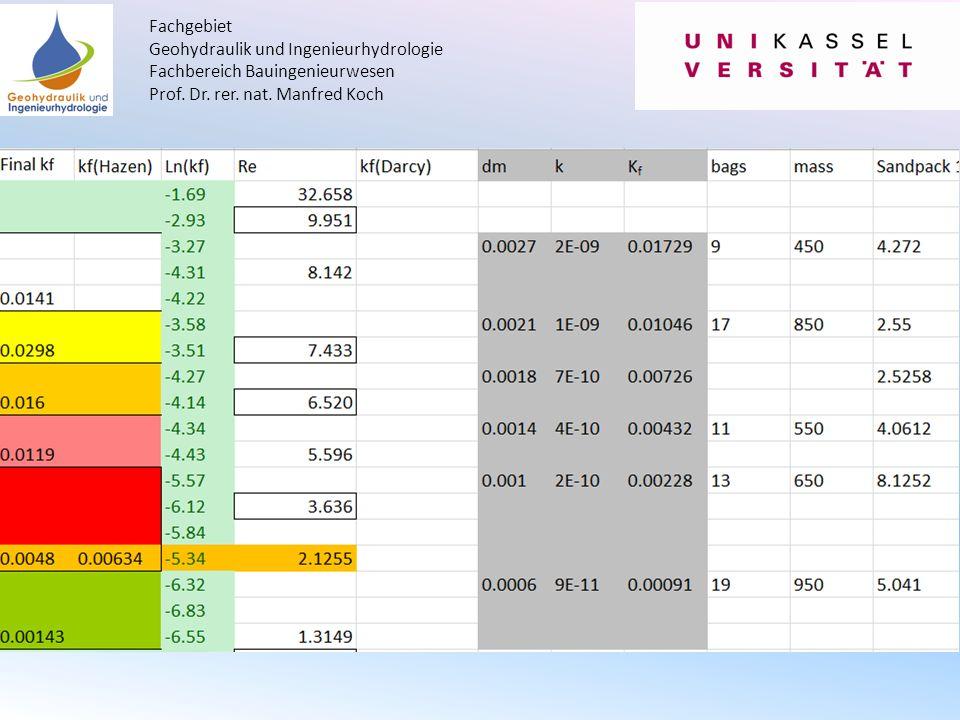 Fachgebiet Geohydraulik und Ingenieurhydrologie Fachbereich Bauingenieurwesen Prof.