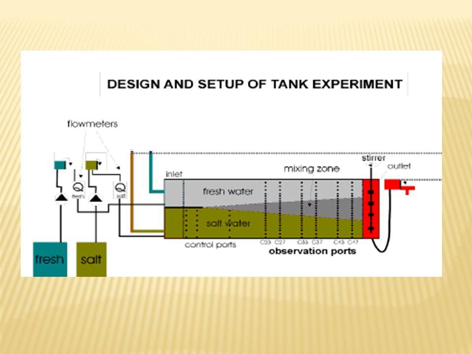 Measurement of the hydraulic conductivity of the tank, experimentally: Fachgebiet Geohydraulik und Ingenieurhydrologie Fachbereich Bauingenieurwesen Prof.