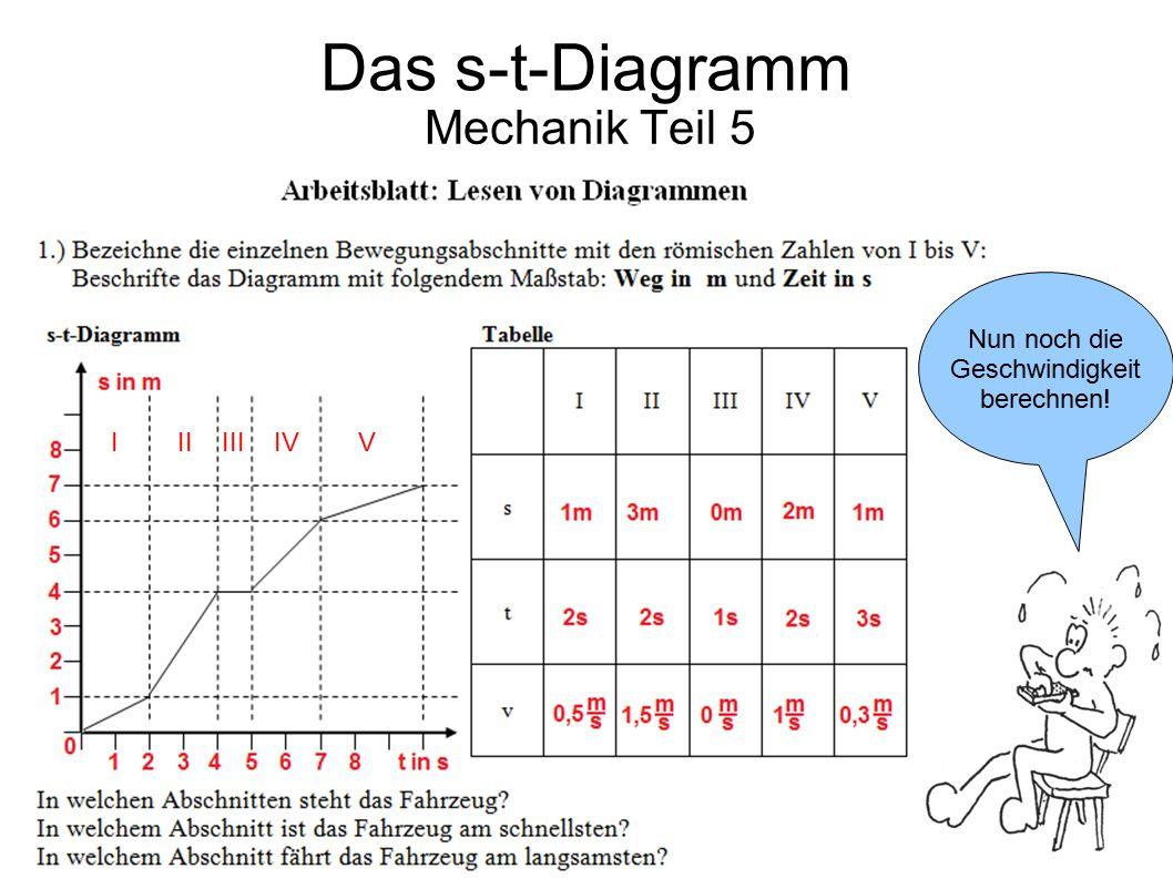 Mechanik Teil 5 Nun noch die Geschwindigkeit berechnen! Das s-t-Diagramm I II III IV V