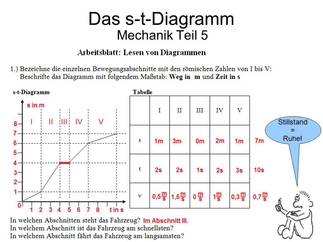 Mechanik Teil 5 Stillstand = Ruhe! Das s-t-Diagramm I II III IV V
