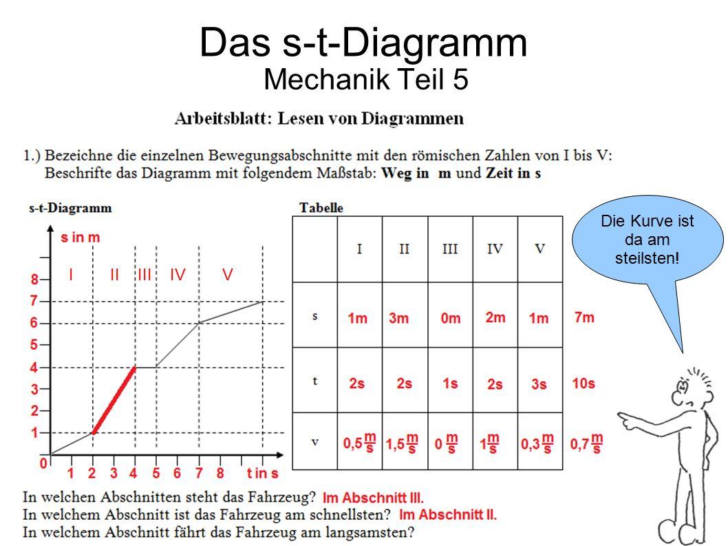 Mechanik Teil 5 Die Kurve ist da am steilsten! Das s-t-Diagramm I II III IV V