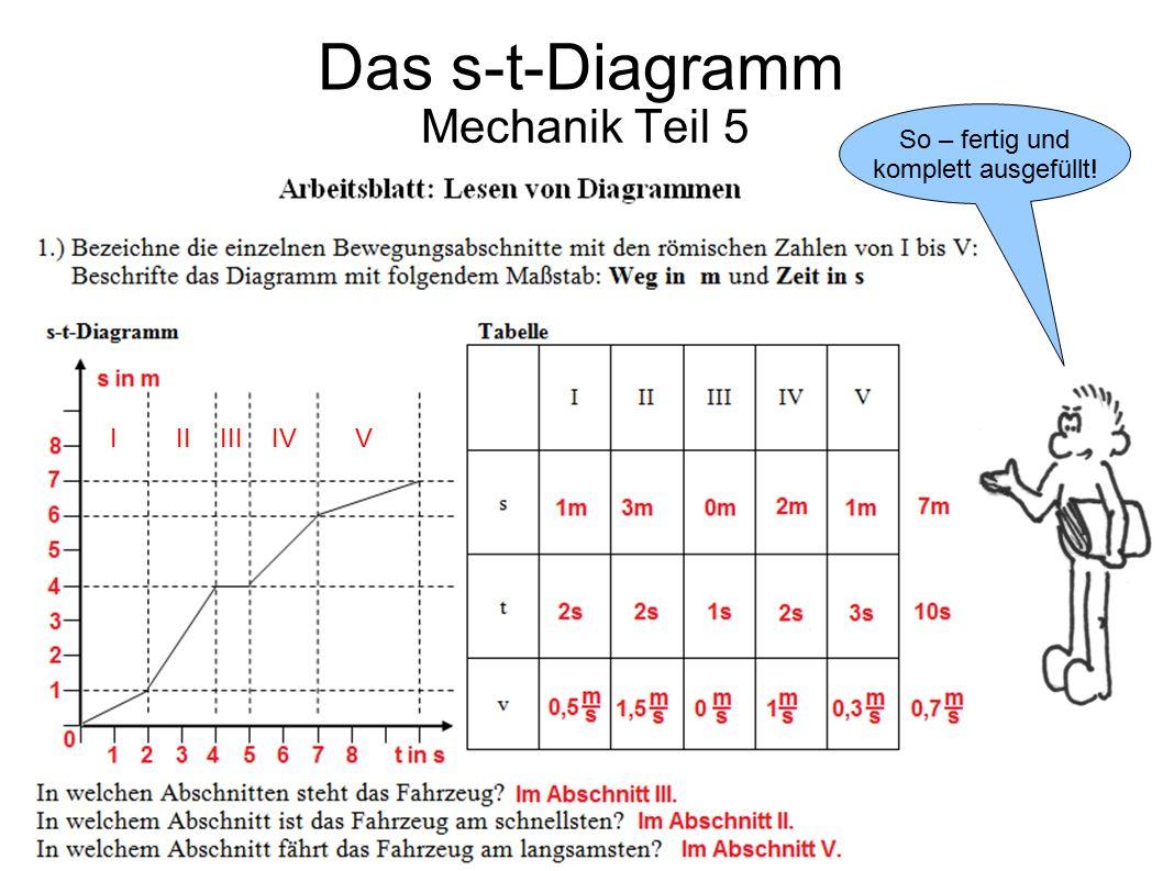 Mechanik Teil 5 So – fertig und komplett ausgefüllt! Das s-t-Diagramm I II III IV V