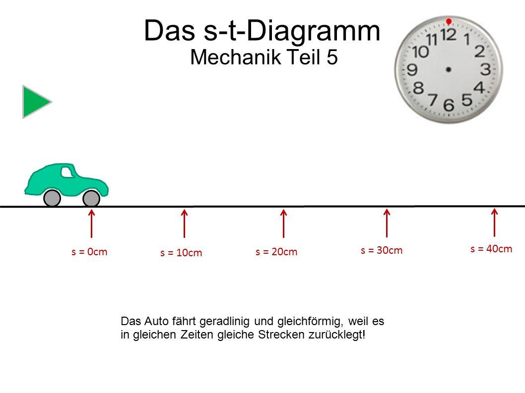 s = 0cm s = 5cm s = 10cm s = 15cm s = 20cm s0 cm5 cm10 cm15 cm20 cm t0s 2s4s 6s 8s Mechanik Teil 5 Die Luftblase bewegt sich auch geradlinig und gleichförmig, nur viel langsamer.
