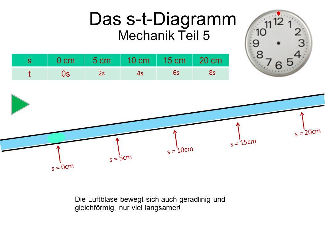 s = 0cm s = 5cm s = 10cm s = 15cm s = 20cm s0 cm5 cm10 cm15 cm20 cm t0s 2s4s 6s 8s Mechanik Teil 5 Die Luftblase bewegt sich auch geradlinig und gleic