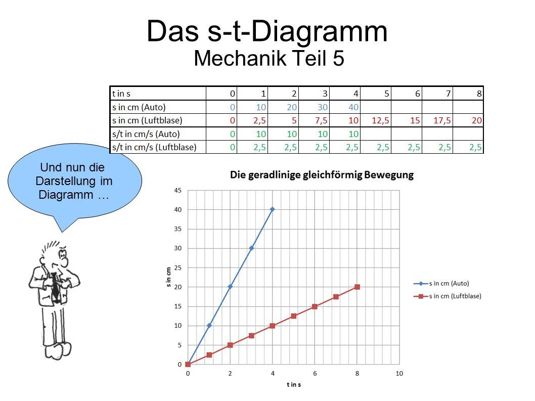 Mechanik Teil 5 Und nun die Darstellung im Diagramm … Das s-t-Diagramm