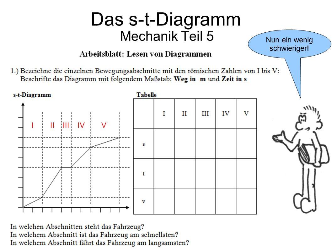 Mechanik Teil 5 Der Maßstab steht im Text! Das s-t-Diagramm I II III IV V