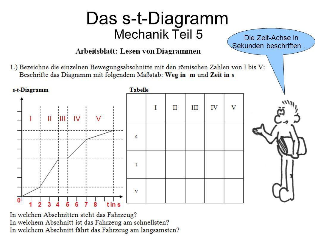 Mechanik Teil 5 Die Zeit-Achse in Sekunden beschriften … Das s-t-Diagramm I II III IV V