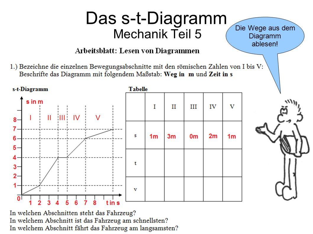 Mechanik Teil 5 Die Wege aus dem Diagramm ablesen! Das s-t-Diagramm I II III IV V