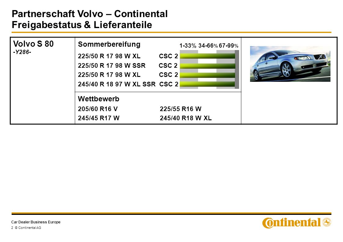 Car Dealer Business Europe Partnerschaft Volvo – Continental Freigabestatus & Lieferanteile 2 © Continental AG Volvo S 80 -Y286- Sommerbereifung Wettbewerb 205/60 R16 V 225/55 R16 W 245/45 R17 W 245/40 R18 W XL 225/50 R 17 98 W XL CSC 2 225/50 R 17 98 W SSR CSC 2 225/50 R 17 98 W XL CSC 2 245/40 R 18 97 W XL SSR CSC 2 1-33%34-66 % 67-99 %