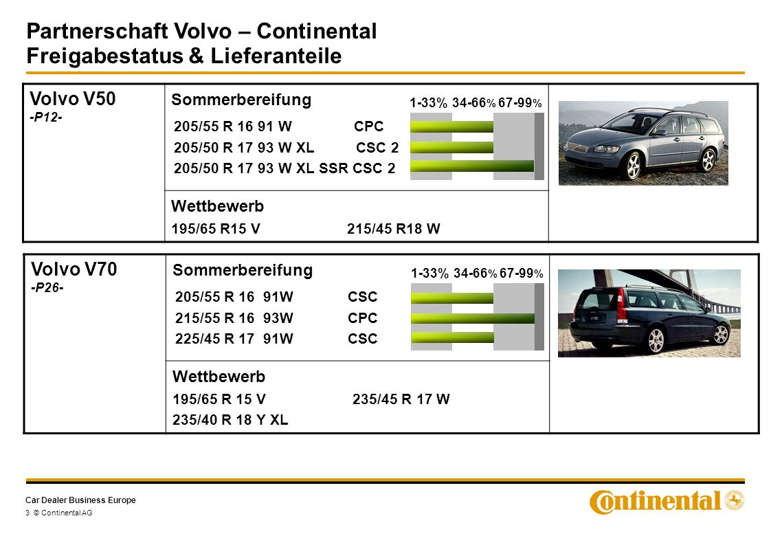 Car Dealer Business Europe Partnerschaft Volvo – Continental Freigabestatus & Lieferanteile 3 © Continental AG Volvo V50 -P12- Sommerbereifung Wettbewerb 195/65 R15 V 215/45 R18 W 205/55 R 16 91 W CPC 205/50 R 17 93 W XL CSC 2 205/50 R 17 93 W XL SSR CSC 2 1-33%34-66 % 67-99 % Volvo V70 -P26- Sommerbereifung Wettbewerb 195/65 R 15 V 235/45 R 17 W 235/40 R 18 Y XL 205/55 R 16 91W CSC 215/55 R 16 93W CPC 225/45 R 17 91W CSC 1-33%34-66 % 67-99 %