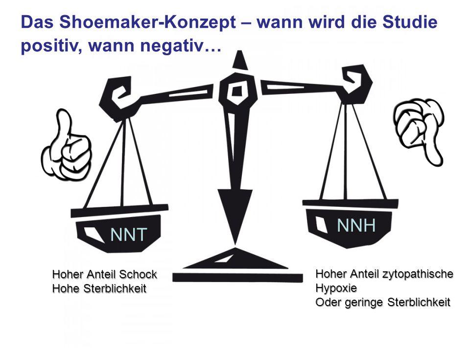 Das Shoemaker-Konzept – wann wird die Studie positiv, wann negativ… NNT NNH Hoher Anteil zytopathische Hypoxie Oder geringe Sterblichkeit Hoher Anteil