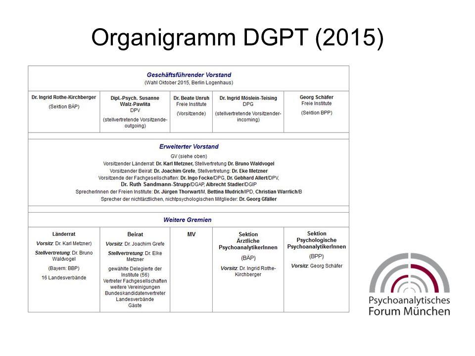 Organigramm DGPT (2015)
