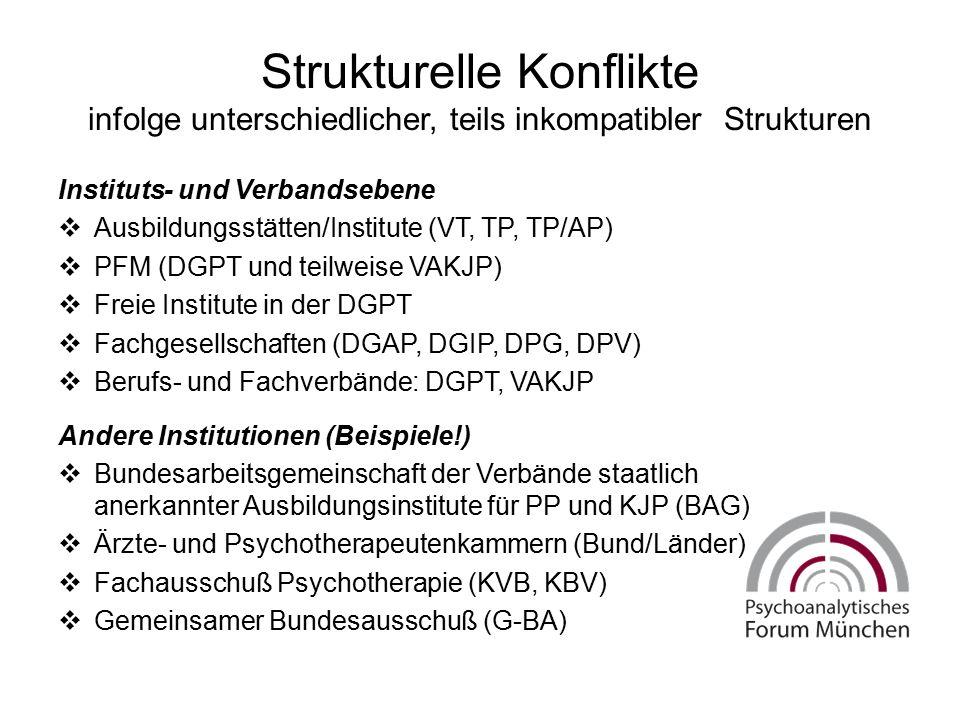 Strukturelle Konflikte infolge unterschiedlicher, teils inkompatibler Strukturen Instituts- und Verbandsebene  Ausbildungsstätten/Institute (VT, TP,