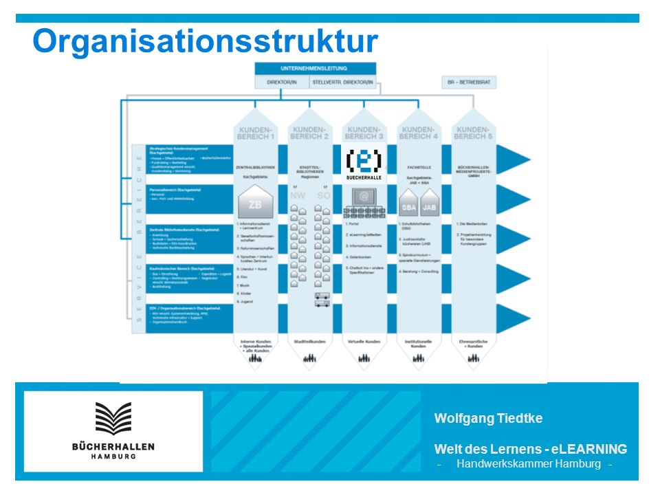 Organisationsstruktur Wolfgang Tiedtke Welt des Lernens - eLEARNING - Handwerkskammer Hamburg -