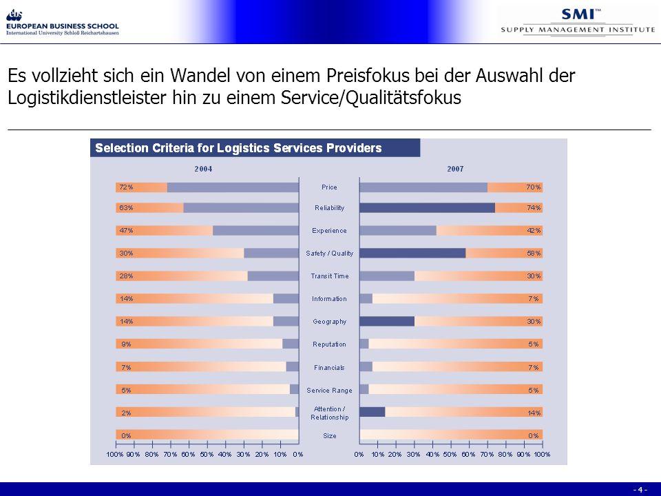 - 4 - Es vollzieht sich ein Wandel von einem Preisfokus bei der Auswahl der Logistikdienstleister hin zu einem Service/Qualitätsfokus