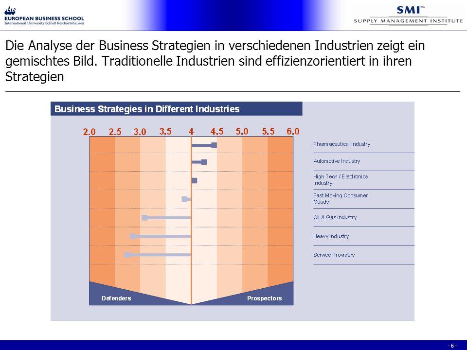 - 6 - Die Analyse der Business Strategien in verschiedenen Industrien zeigt ein gemischtes Bild.