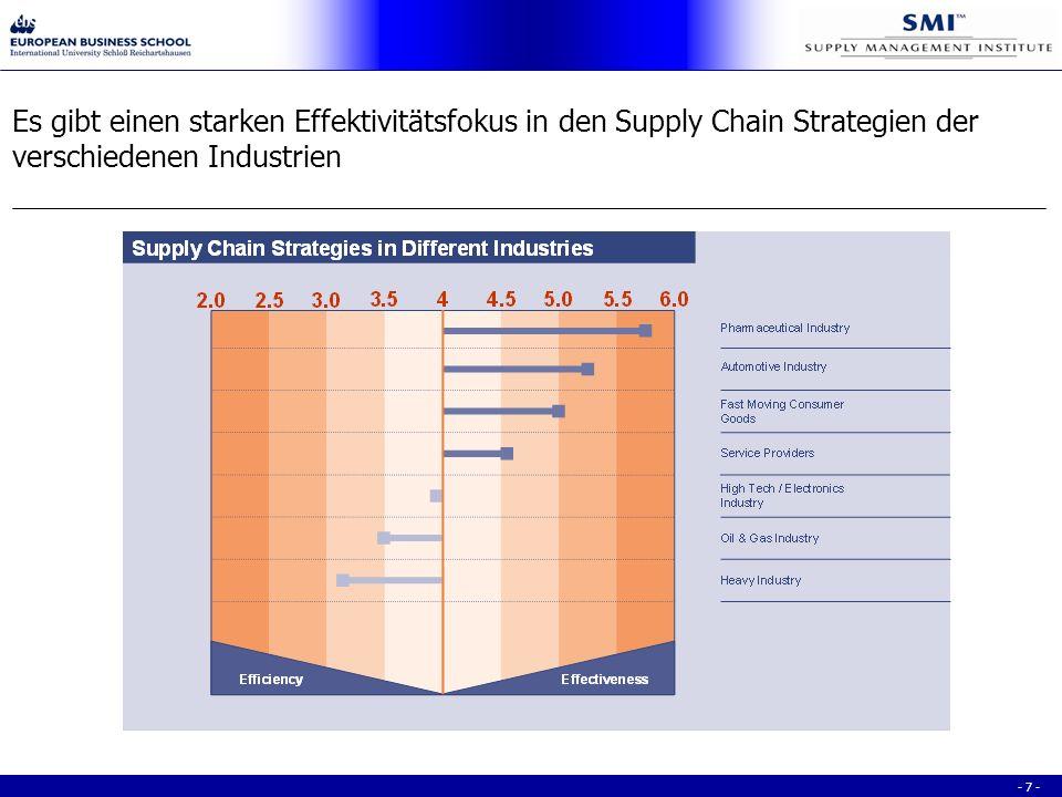 - 7 - Es gibt einen starken Effektivitätsfokus in den Supply Chain Strategien der verschiedenen Industrien