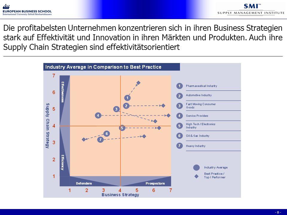 - 8 - Die profitabelsten Unternehmen konzentrieren sich in ihren Business Strategien stark auf Effektivität und Innovation in ihren Märkten und Produkten.