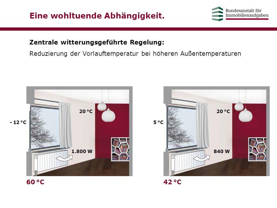 Eine wohltuende Abhängigkeit. Zentrale witterungsgeführte Regelung: Reduzierung der Vorlauftemperatur bei höheren Außentemperaturen