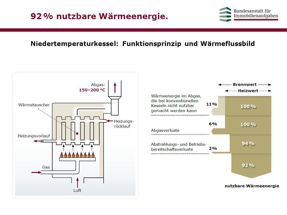 92 % nutzbare Wärmeenergie. Niedertemperaturkessel: Funktionsprinzip und Wärmeflussbild