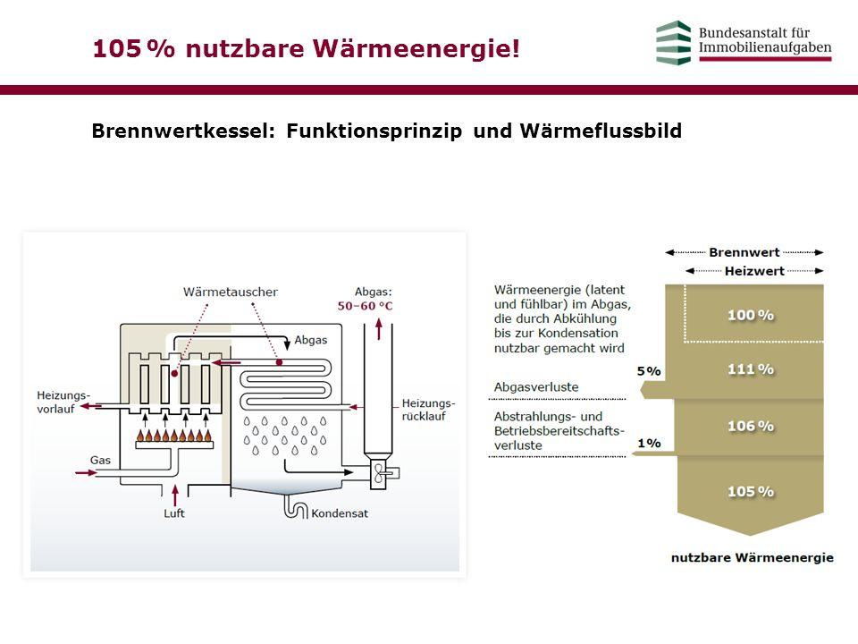 105 % nutzbare Wärmeenergie! Brennwertkessel: Funktionsprinzip und Wärmeflussbild