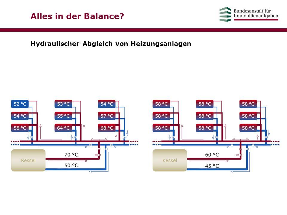 Alles in der Balance? Hydraulischer Abgleich von Heizungsanlagen