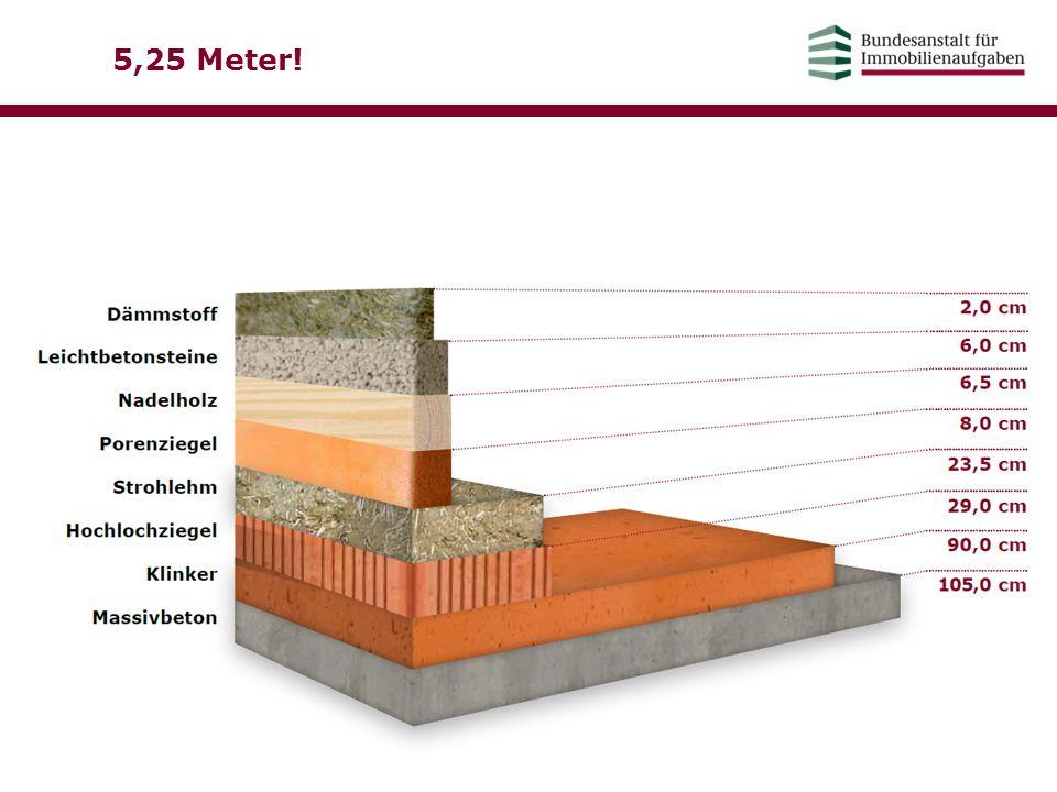 5,25 Meter! Dämmwirkung verschiedener Baustoffe