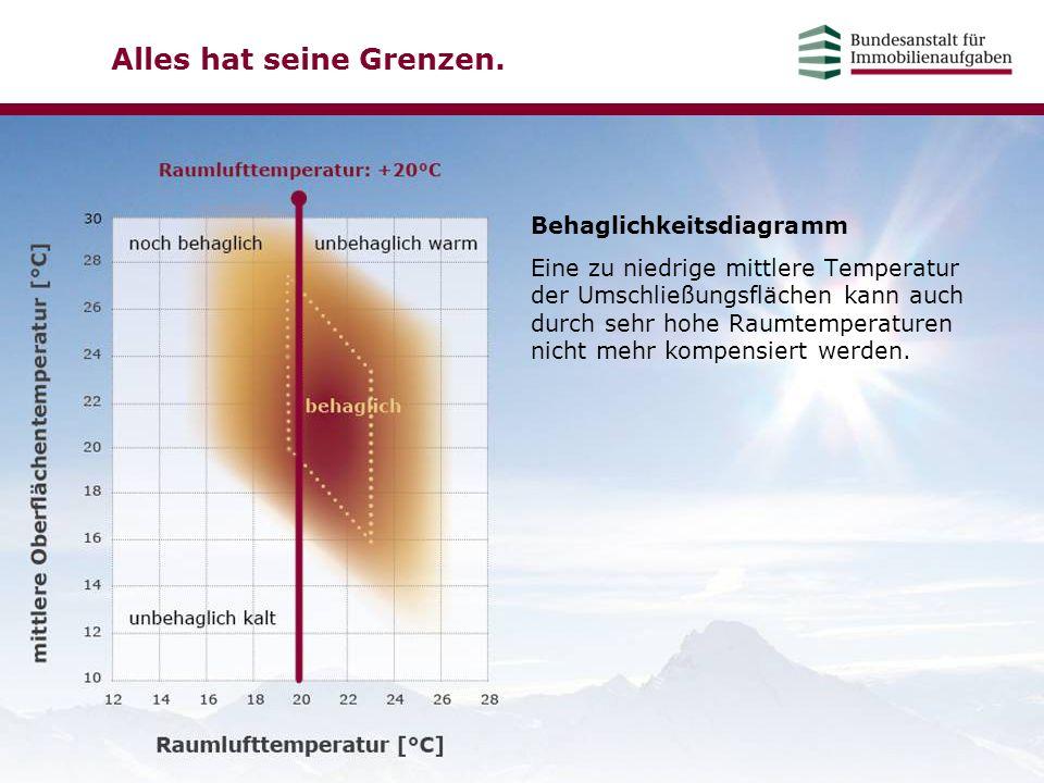 Alles hat seine Grenzen. Behaglichkeitsdiagramm Eine zu niedrige mittlere Temperatur der Umschließungsflächen kann auch durch sehr hohe Raumtemperatur