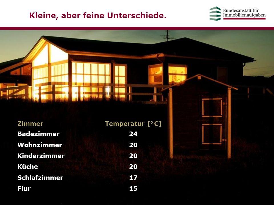 Kleine, aber feine Unterschiede. ZimmerTemperatur [ o C] Badezimmer Wohnzimmer Kinderzimmer Küche Schlafzimmer Flur 24 20 17 15