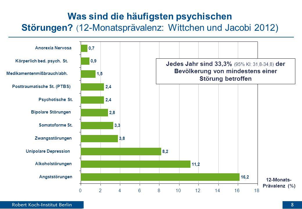 Die häufigsten psychischen Störungen bei Männern und Frauen 9,7 18,4 5,0 3,5 1,7 2,8 1,8 0,9 1,5 0,8 0,2 22,6 3,9 11,4 4,2 4,9 3,1 3 3,8 2 1 1,1 0246810121416182022 24 Prävalenz (%) Angststörungen Alkoholstörungen Unipolare Depression Zwangsstörungen Somatoforme St.