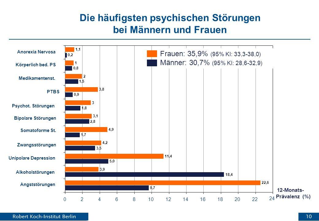Häufigkeit von Alkoholabhängigkeit im Alter .