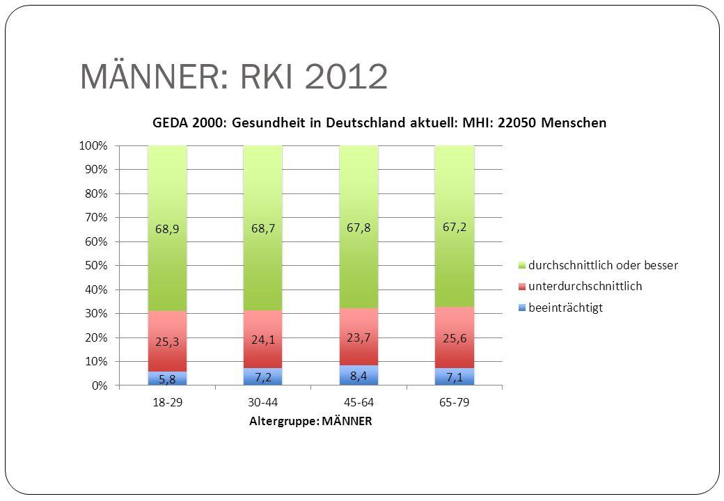 RKI 2012: GEDA