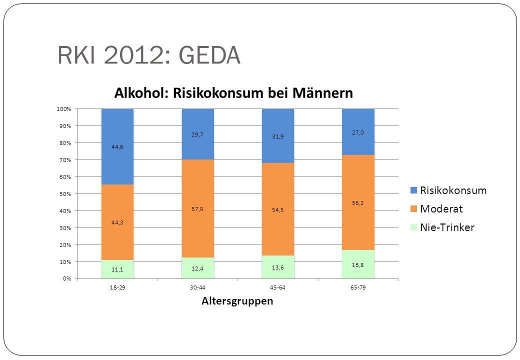Ländervergleich Alkoholkonsum pro Kopf der Bevölkerung ≥ 15 Jahre: Deutschland12,9 Liter reiner Alkohol gesamt Tschechien16,6 Liter Rumänien16,3 Liter Schweden 8,8 Liter Norwegen 8,3 Liter Türkei 3,6 Liter
