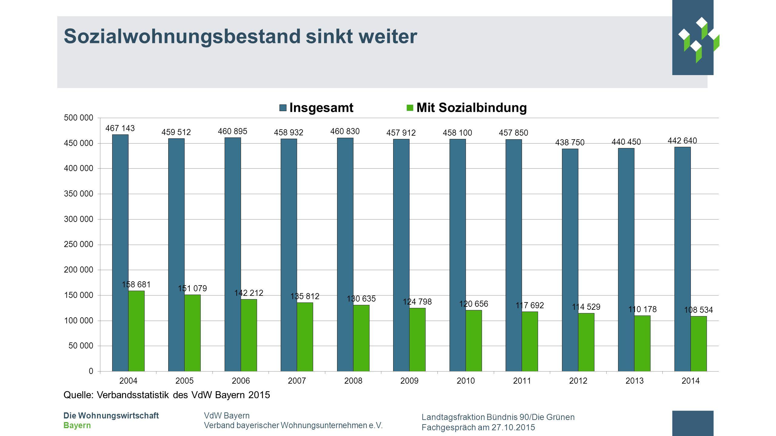 VdW Bayern Verband bayerischer Wohnungsunternehmen e.V.