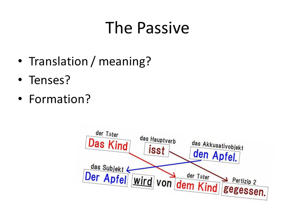 The Passive Translation / meaning? Tenses? Formation?