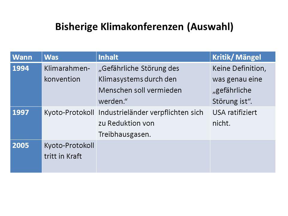 """Bisherige Klimakonferenzen (Auswahl) WannWasInhaltKritik/ Mängel 1994 Klimarahmen- konvention """"Gefährliche Störung des Klimasystems durch den Menschen"""
