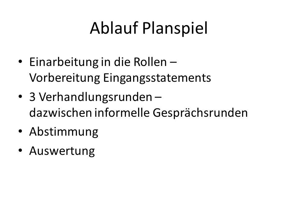Ablauf Planspiel Einarbeitung in die Rollen – Vorbereitung Eingangsstatements 3 Verhandlungsrunden – dazwischen informelle Gesprächsrunden Abstimmung Auswertung