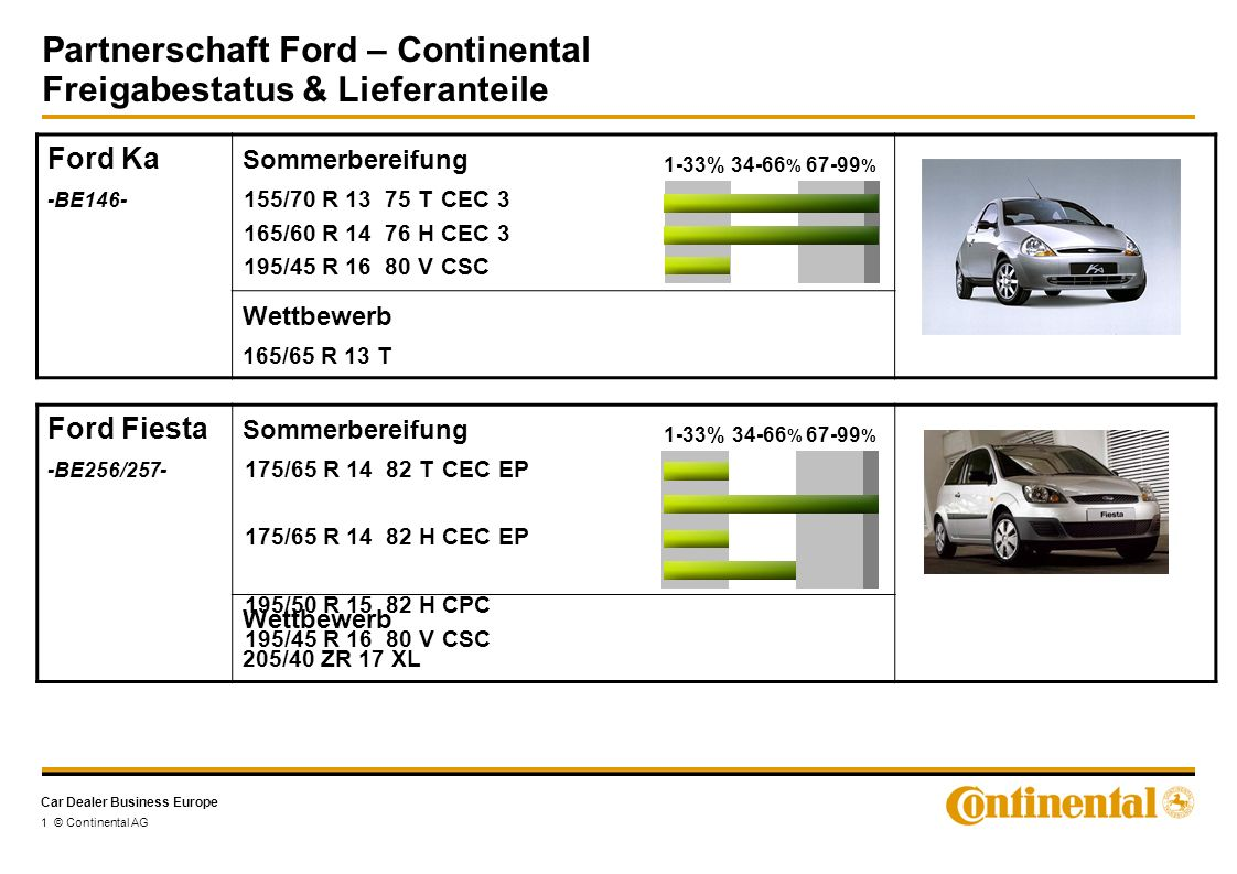 Car Dealer Business Europe Partnerschaft Ford – Continental Freigabestatus & Lieferanteile 2 © Continental AG Ford Focus II -C307- Sommerbereifung 195/65 R 15 91 V CSC 2* 205/55 R 16 91 V CSC 2 205/55 R 16 91 W CSC 2 205/50 R 17 93 W XLCSC 2 225/40 R 18 92 W XL CSC 2 (ST) Focus II Russia 195/65 R 15 95 H XL CWC 205/55 R 16 95 V XL CSC 2 Focus II Sweden 205/55 R 16 95 V XL CSC 2 1-33%34-66 % 67-99 % *EA-Freigabe, aber keine Lieferanteile